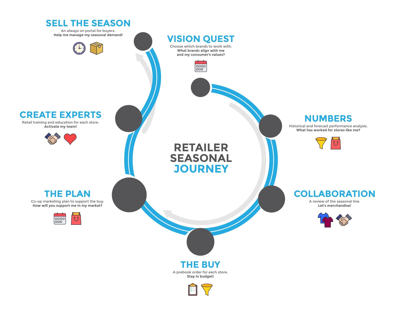 Retailer Seasonal Journey