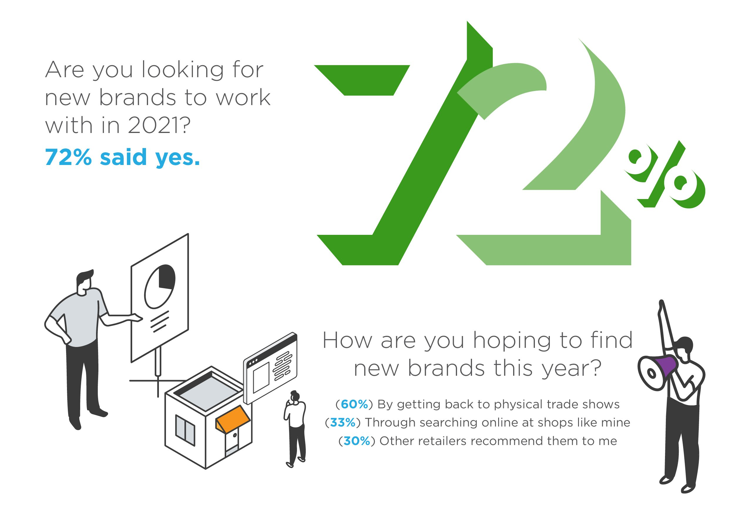 72% of retailers are looking for new brands to work with in 2021