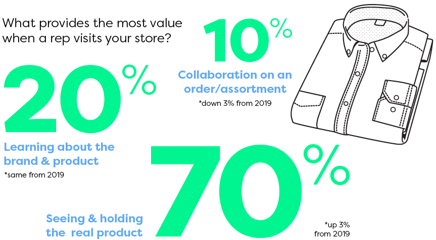 What provides the most value when a rep visits your store?